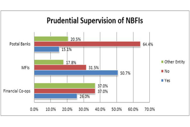 Prudential supervision of NBFIs.