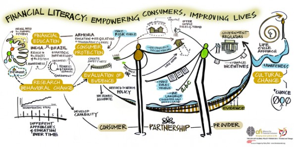 A graphic facilitation output from the Financial literacy: Empowering consumers, improving lives session at the 2014 GPF.