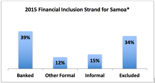 Source: 2015 Samoa Financial Services Demand Side Survey